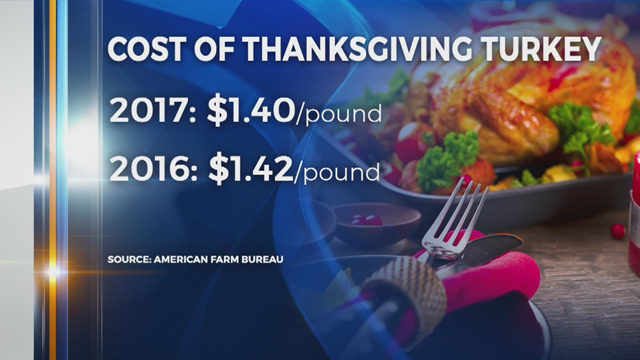 Thanksgiving cost_461278