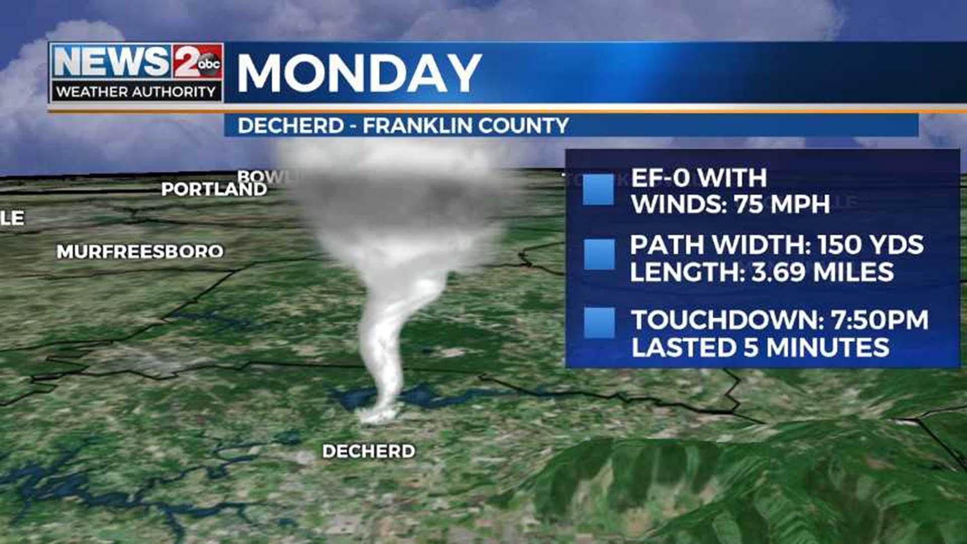 Franklin County tornado