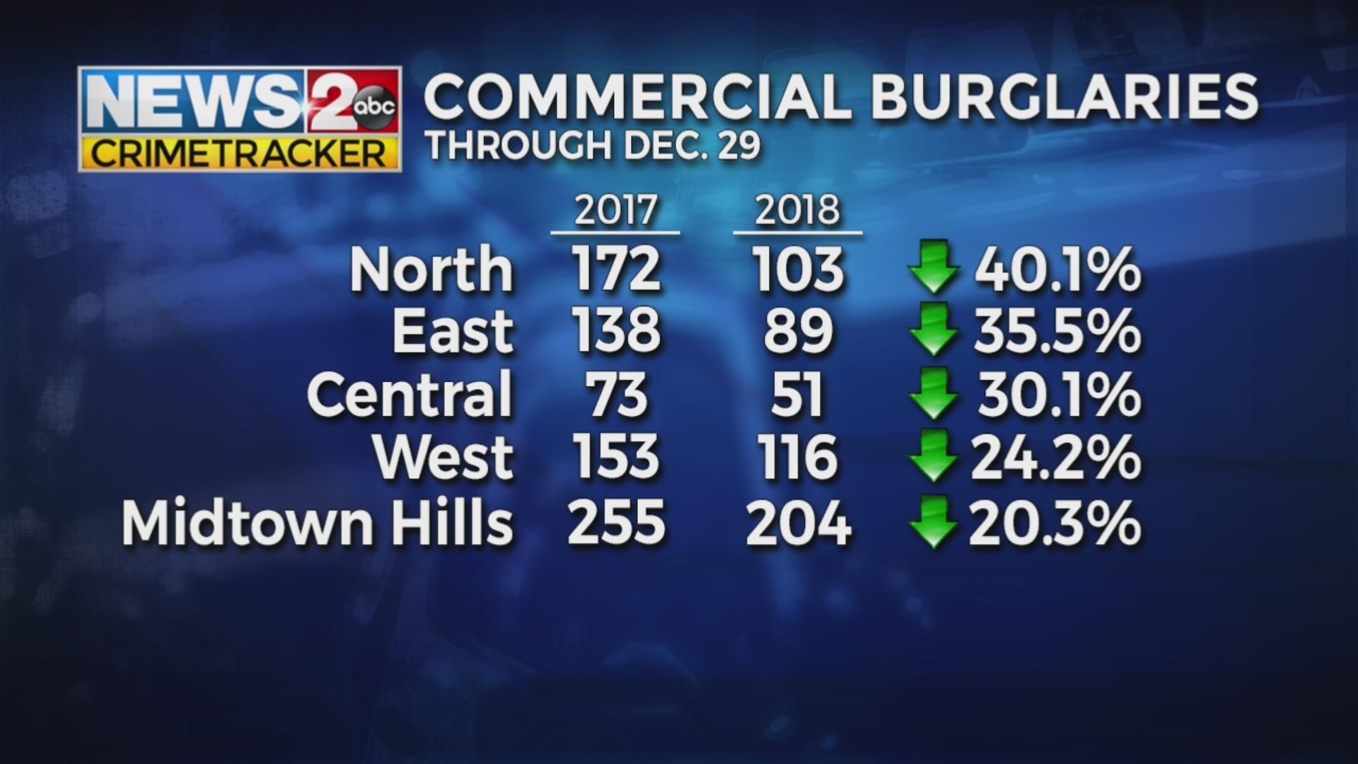 CrimeTracker: Commercial burglaries down across Nashville from 2017 to 2018
