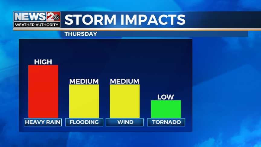 Heavy rain, strong storms, flood advisories for Middle Tenn