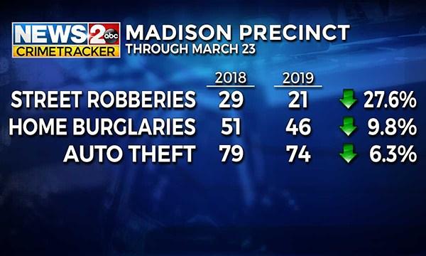 Madison CrimeTracker total
