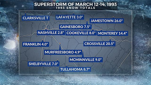 MARCH 1993 SUPERSTORM