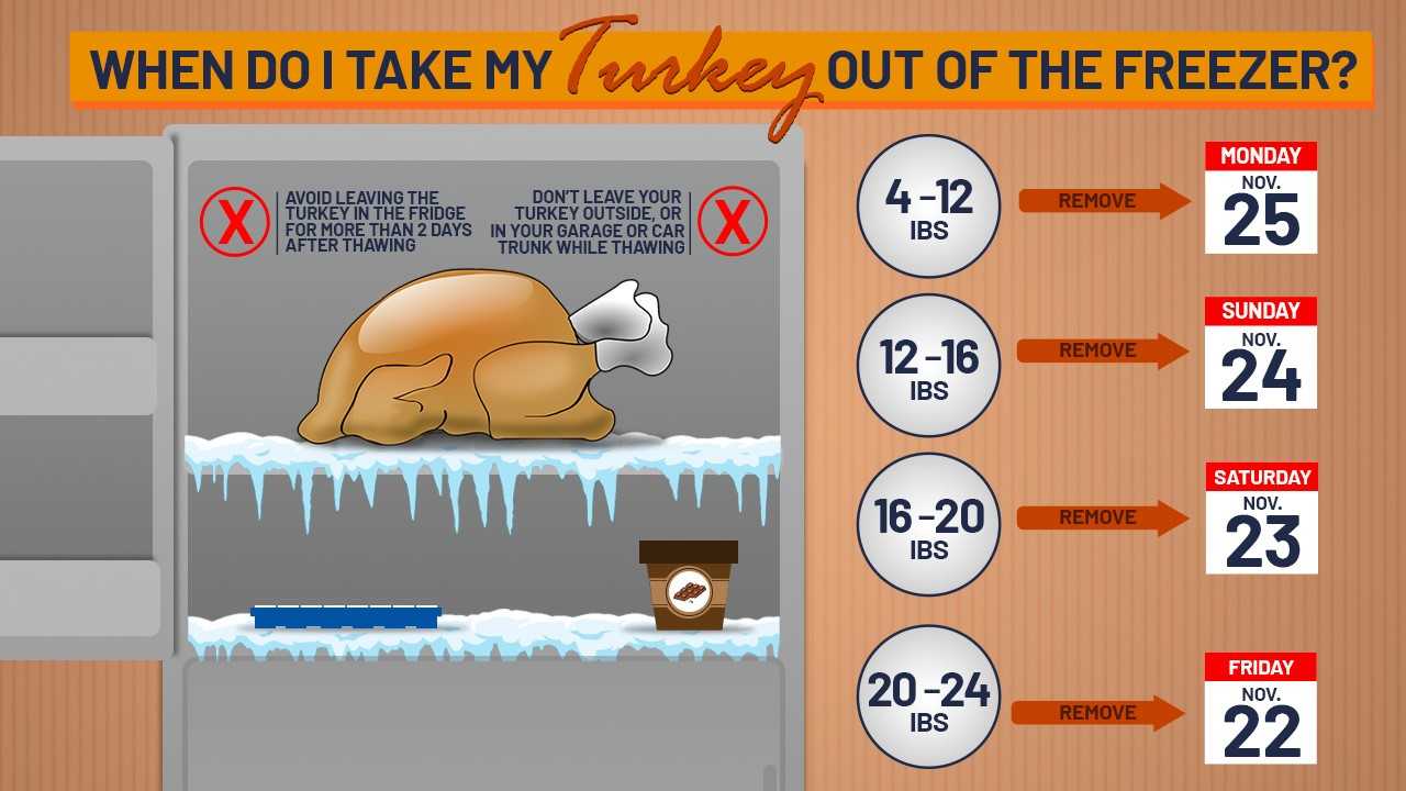 When Should You Take Your Thanksgiving Turkey Out Of The Freezer