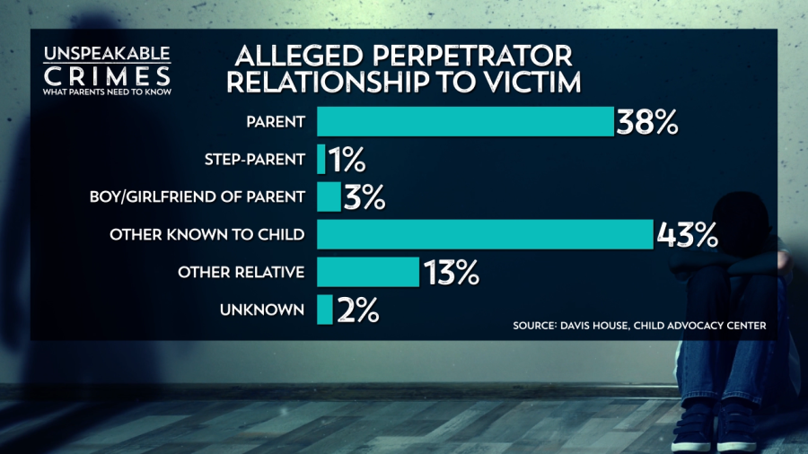 Relationship to victims