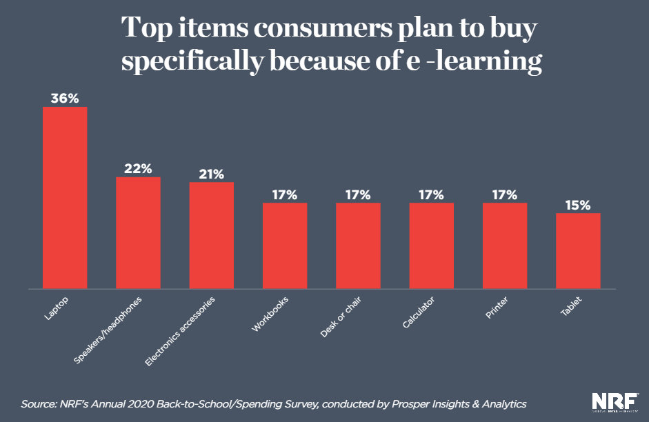 (SOURCE: National Retail Federation)