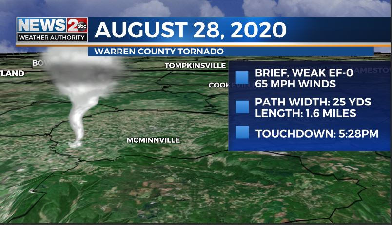 2 Ef 0 Tornadoes Confirmed From Friday S Storms Wkrn News 2