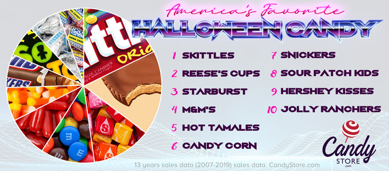 Most Sold Halloween Candy 2020 Tootsie Pops tops Tennessee's favorite Halloween candy for 2020