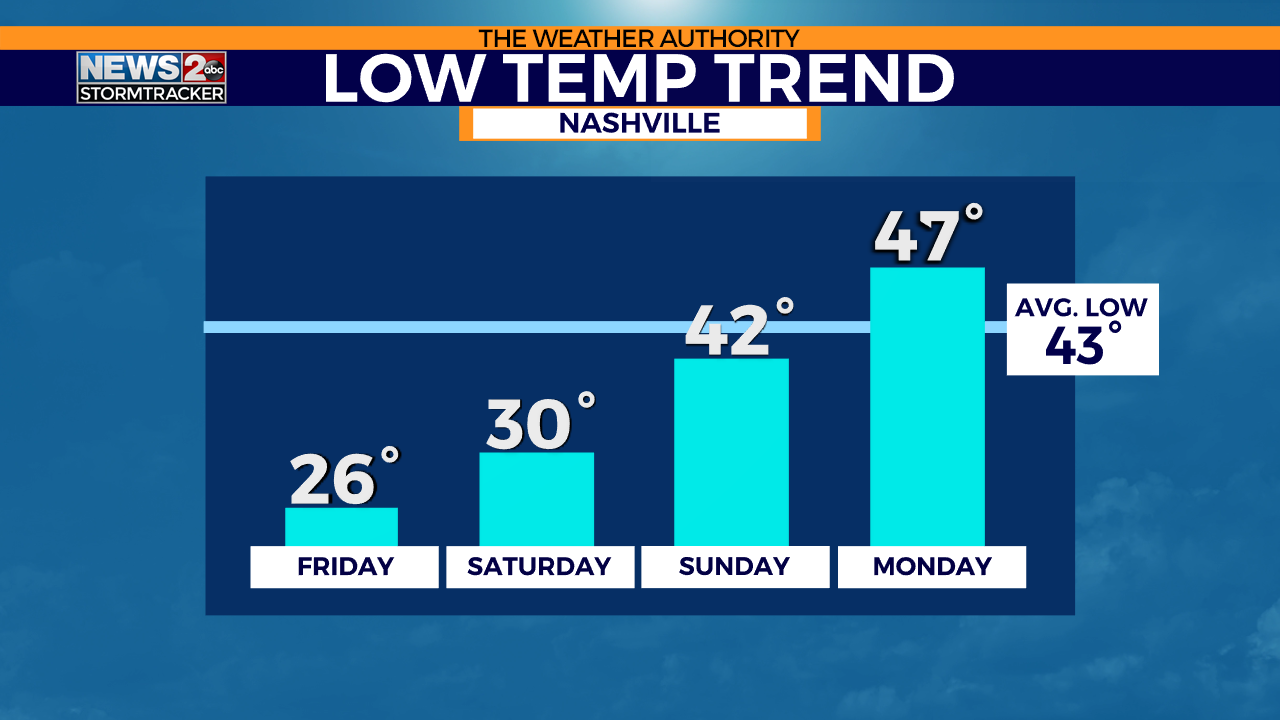 This image has an empty alt attribute; its file name is Temp-Trend-Next-4-Days-Lows.png